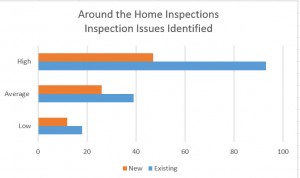 ATH Home Inspection Issues Chart Jan 2016